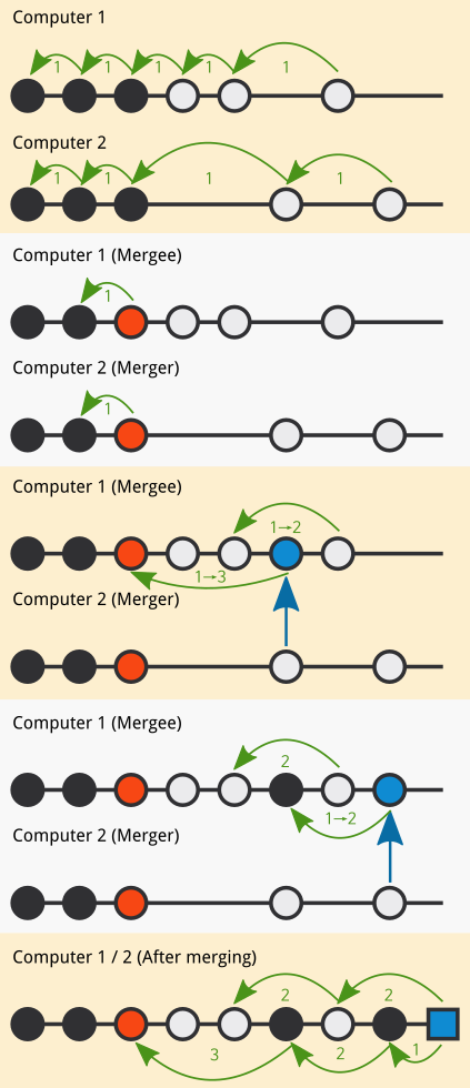 stackdb merging algorithm illustration
